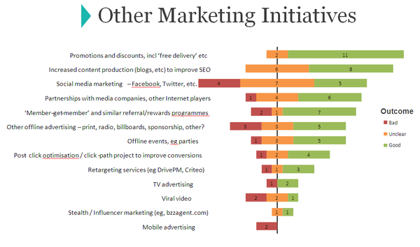 Online mktg initiatives