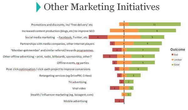 Online mktg initiatives