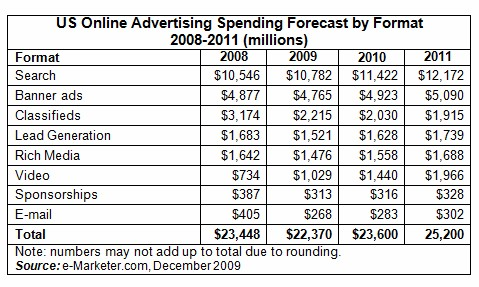 Ad-spending-by-format-2008-2011-e-marketer